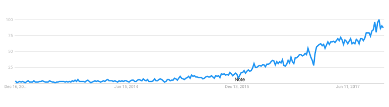 Google Trends snapshot Influencer Marketing